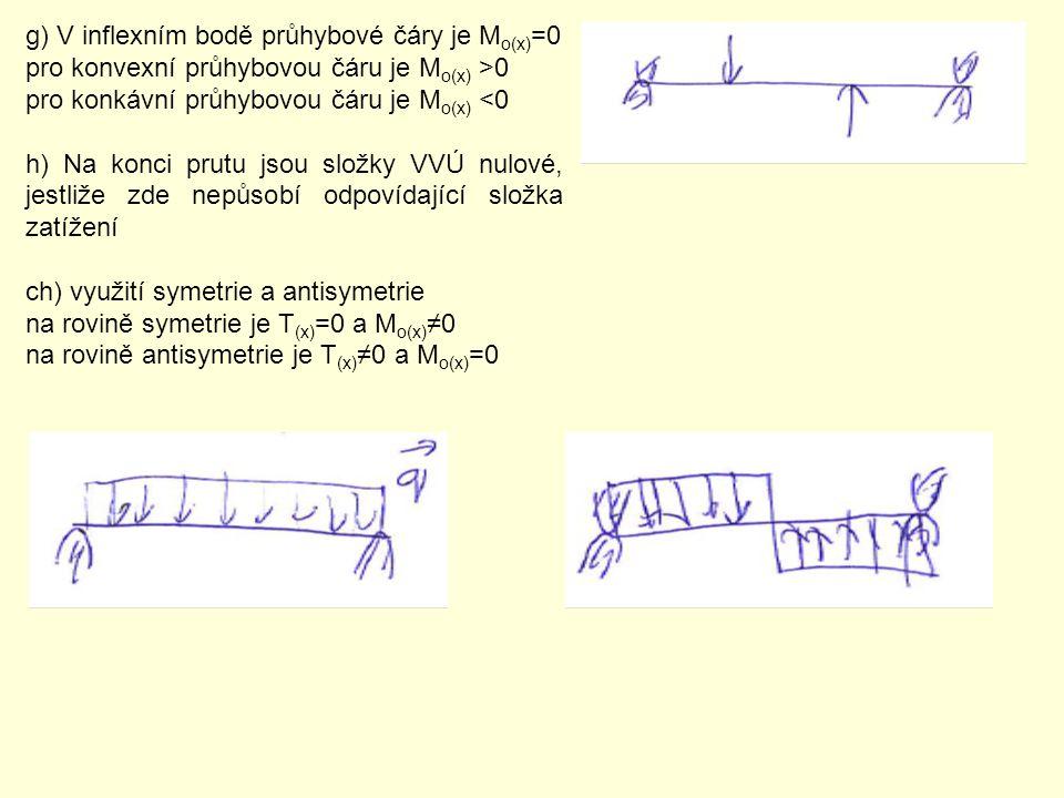 g) V inflexním bodě průhybové čáry je M o(x) =0 pro konvexní průhybovou čáru je M o(x) >0 pro konkávní průhybovou čáru je M o(x) <0 h) Na konci prutu