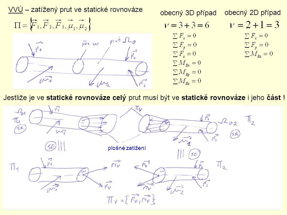 VVÚ – zatížený prut ve statické rovnováze obecný 3D případ obecný 2D případ Jestliže je ve statické rovnováze celý prut musí být ve statické rovnováze
