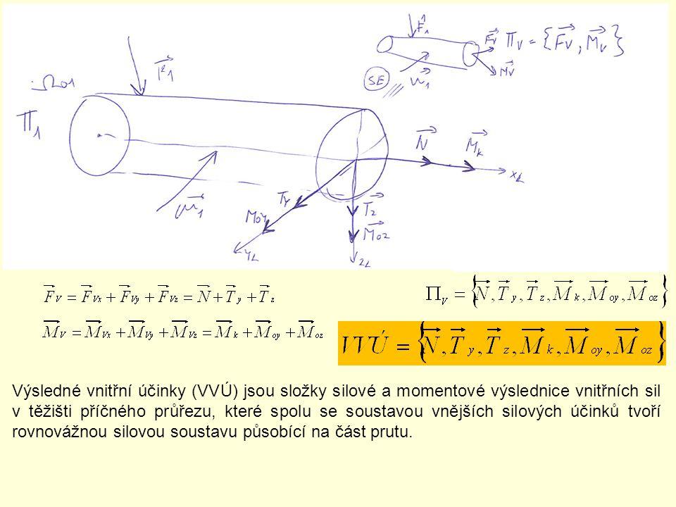 Znaménková konvence: VVÚ – N,T,M k,M o považujeme za kladné, když mají smysl kladných (záporných) os lokálního souřadnicového systému pro uvolněný prvek (část prutu) obsahující počáteční L (koncový P) bod střednice.