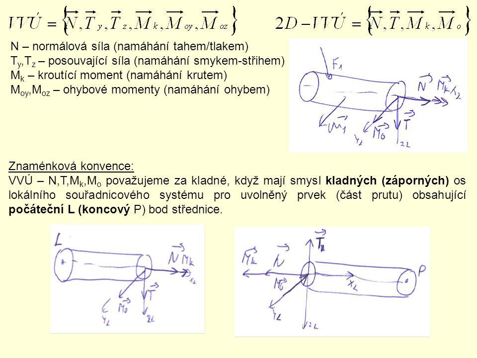 Znaménková konvence: VVÚ – N,T,M k,M o považujeme za kladné, když mají smysl kladných (záporných) os lokálního souřadnicového systému pro uvolněný prv