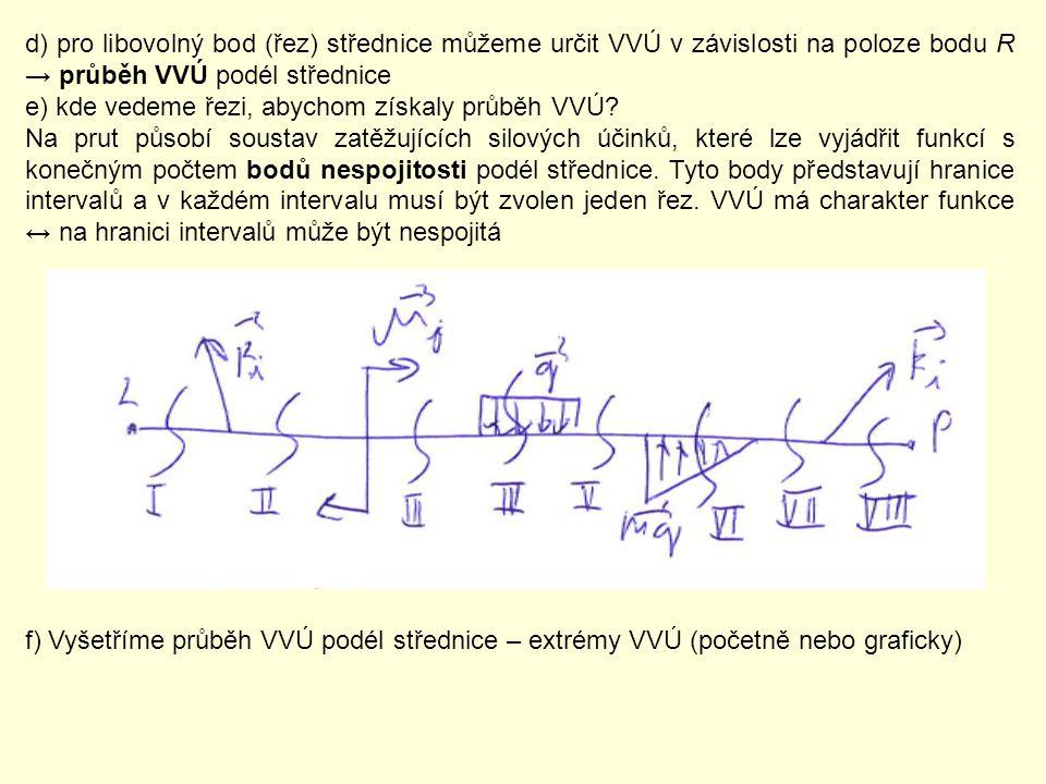 d) pro libovolný bod (řez) střednice můžeme určit VVÚ v závislosti na poloze bodu R → průběh VVÚ podél střednice e) kde vedeme řezi, abychom získaly p