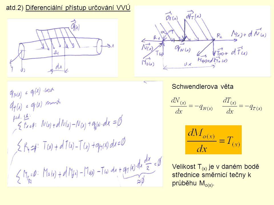 atd.2) Diferenciální přístup určování VVÚ Schwendlerova věta Velikost T (x) je v daném bodě střednice směrnicí tečny k průběhu M o(x).