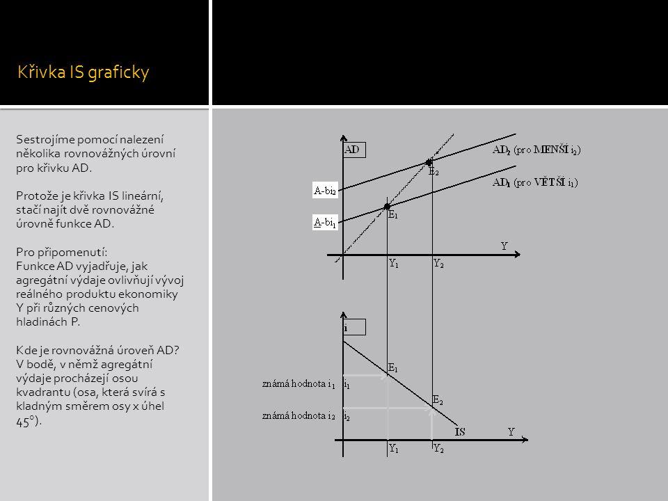 Křivka IS graficky Sestrojíme pomocí nalezení několika rovnovážných úrovní pro křivku AD. Protože je křivka IS lineární, stačí najít dvě rovnovážné úr