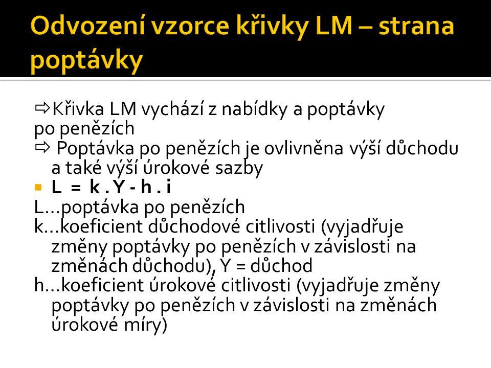  Křivka LM vychází z nabídky a poptávky po penězích  Poptávka po penězích je ovlivněna výší důchodu a také výší úrokové sazby  L = k. Y - h. i L…po