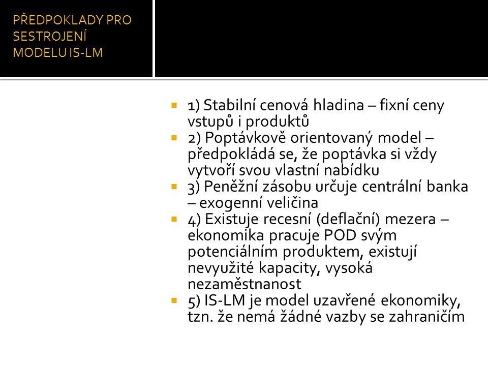 PŘEDPOKLADY PRO SESTROJENÍ MODELU IS-LM  1) Stabilní cenová hladina – fixní ceny vstupů i produktů  2) Poptávkově orientovaný model – předpokládá se
