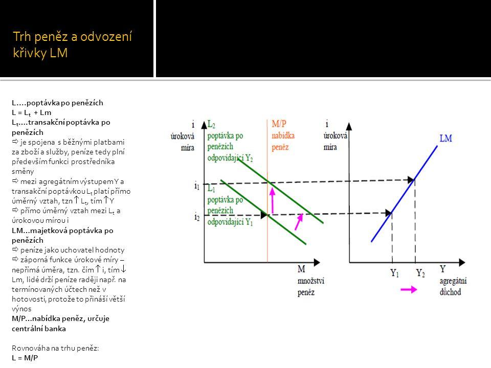 Trh peněz a odvození křivky LM L....poptávka po penězích L = L t + Lm L t ….transakční poptávka po penězích  je spojena s běžnými platbami za zboží a