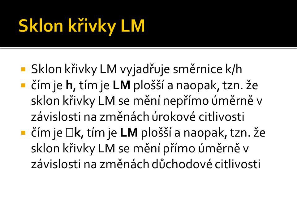  Sklon křivky LM vyjadřuje směrnice k/h  čím je  h, tím je LM plošší a naopak, tzn. že sklon křivky LM se mění nepřímo úměrně v závislosti na změná