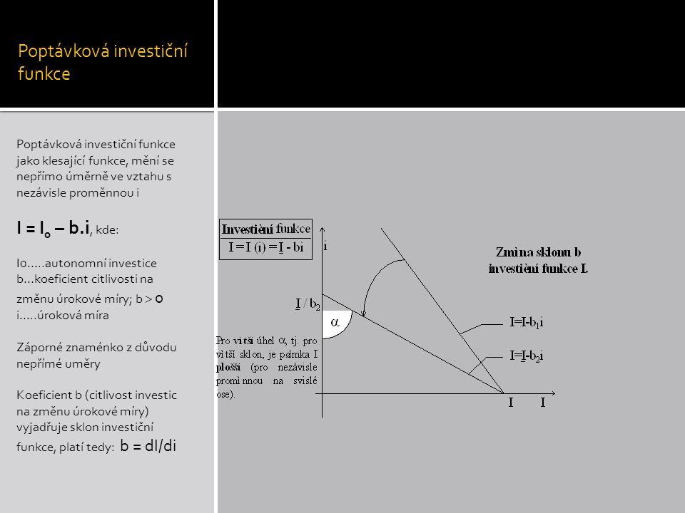 Poptávková investiční funkce Poptávková investiční funkce jako klesající funkce, mění se nepřímo úměrně ve vztahu s nezávisle proměnnou i I = I 0 – b.