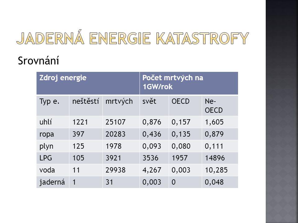 Srovnání Zdroj energiePočet mrtvých na 1GW/rok Typ e.neštěstímrtvýchsvětOECDNe- OECD uhlí1221251070,8760,1571,605 ropa397202830,4360,1350,879 plyn1251