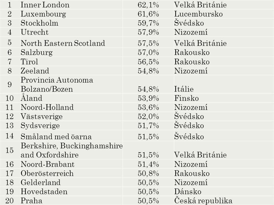 TOP 20 1 Inner London62,1%Velká Británie 2 Luxembourg61,6%Lucembursko 3 Stockholm59,7%Švédsko 4 Utrecht57,9%Nizozemí 5 North Eastern Scotland57,5%Velk