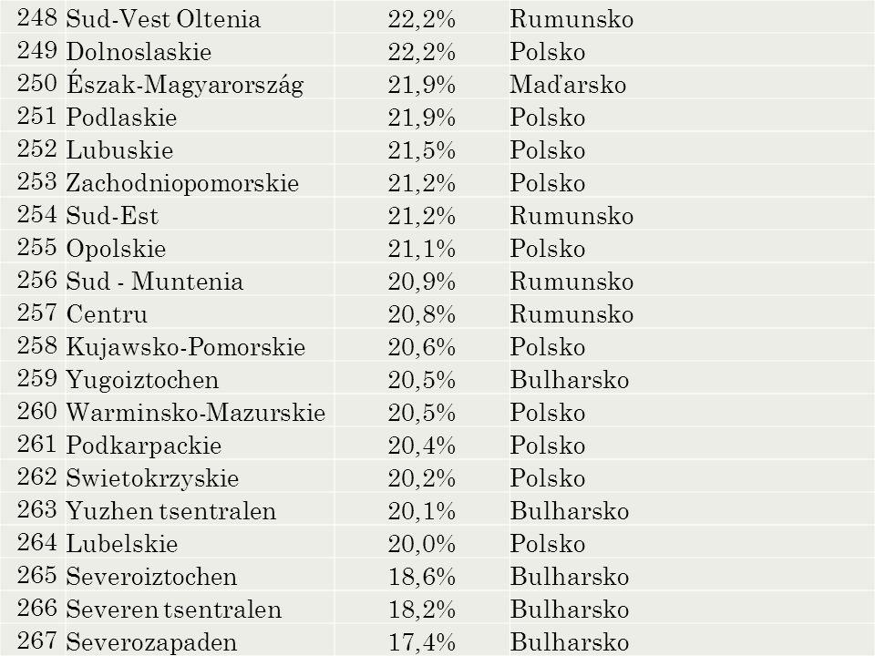 248 Sud-Vest Oltenia22,2%Rumunsko 249 Dolnoslaskie22,2%Polsko 250 Észak-Magyarország21,9%Maďarsko 251 Podlaskie21,9%Polsko 252 Lubuskie21,5%Polsko 253
