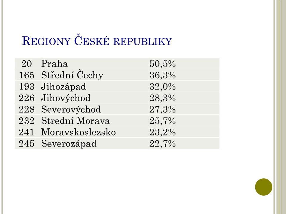 20 Praha50,5% 165 Střední Čechy36,3% 193 Jihozápad32,0% 226 Jihovýchod28,3% 228 Severovýchod27,3% 232 Strední Morava25,7% 241 Moravskoslezsko23,2% 245