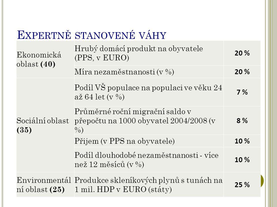 E XPERTNĚ STANOVENÉ VÁHY Ekonomická oblast (40) Hrubý domácí produkt na obyvatele (PPS, v EURO) 20 % Míra nezaměstnanosti (v %) 20 % Sociální oblast (