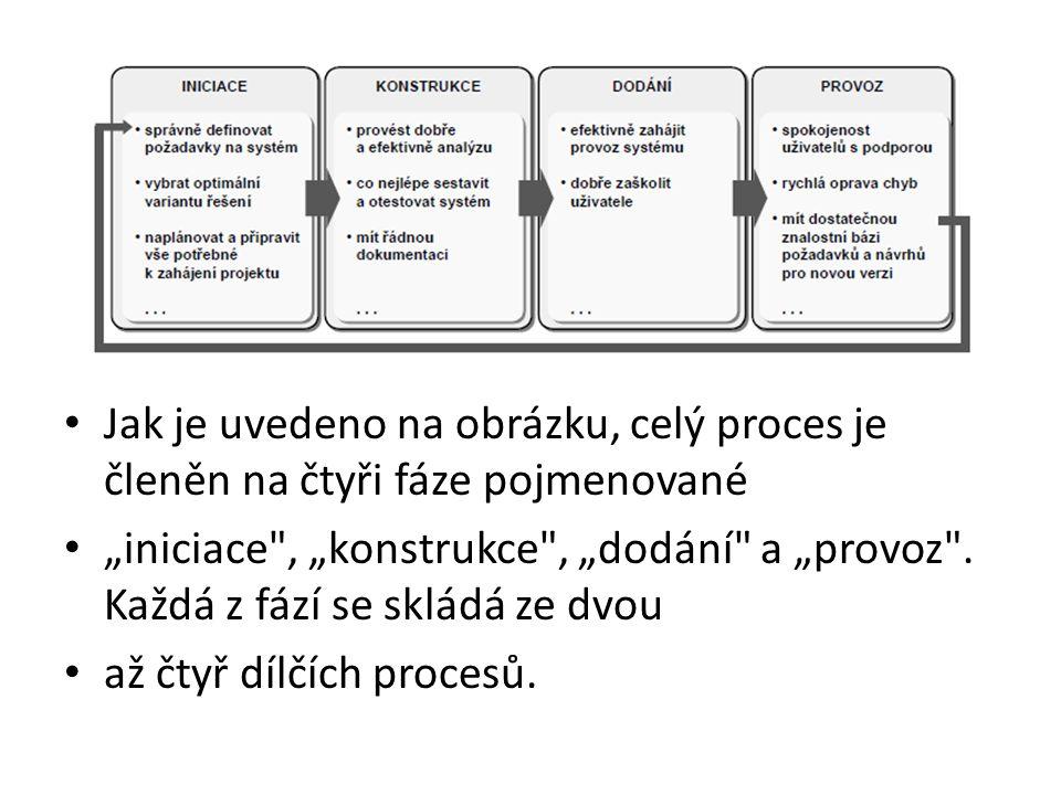 """• Jak je uvedeno na obrázku, celý proces je členěn na čtyři fáze pojmenované • """"iniciace , """"konstrukce , """"dodání a """"provoz ."""