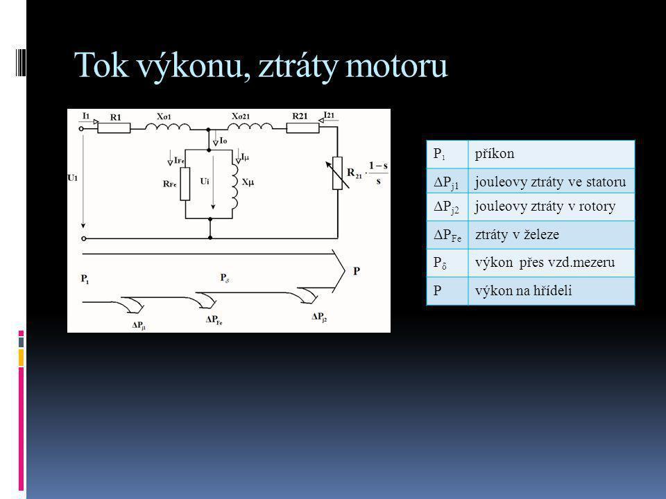 Tok výkonu, ztráty motoru P1P1 příkon ΔP j1 jouleovy ztráty ve statoru ΔP j2 jouleovy ztráty v rotory ΔP Fe ztráty v železe PδPδ výkon přes vzd.mezeru Pvýkon na hřídeli