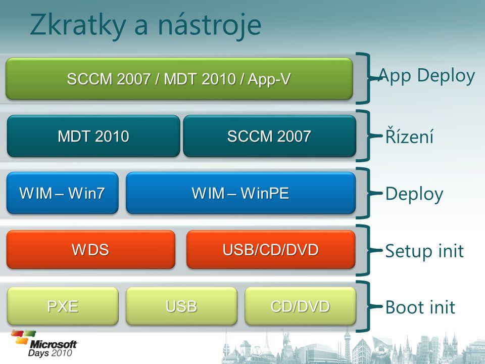 Zkratky a nástroje Setup initDeploy Řízení App Deploy Boot init PXEPXEUSBUSBCD/DVDCD/DVD WDSWDSUSB/CD/DVDUSB/CD/DVD WIM – Win7 WIM – WinPE MDT 2010 SC