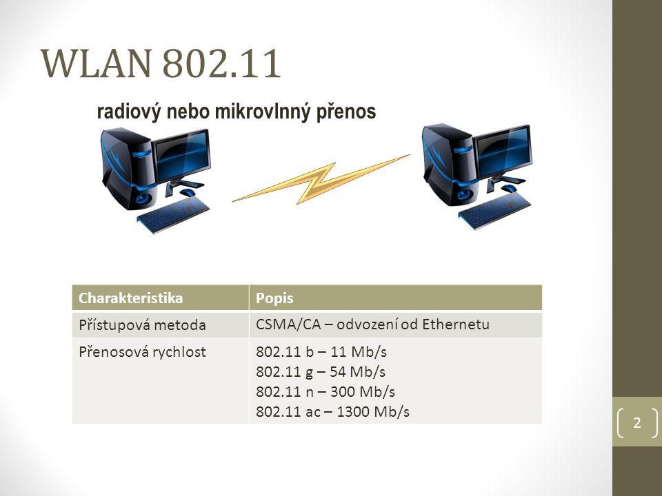 2 WLAN 802.11 CharakteristikaPopis Přístupová metoda CSMA/CA – odvození od Ethernetu Přenosová rychlost802.11 b – 11 Mb/s 802.11 g – 54 Mb/s 802.11 n – 300 Mb/s 802.11 ac – 1300 Mb/s radiový nebo mikrovlnný přenos