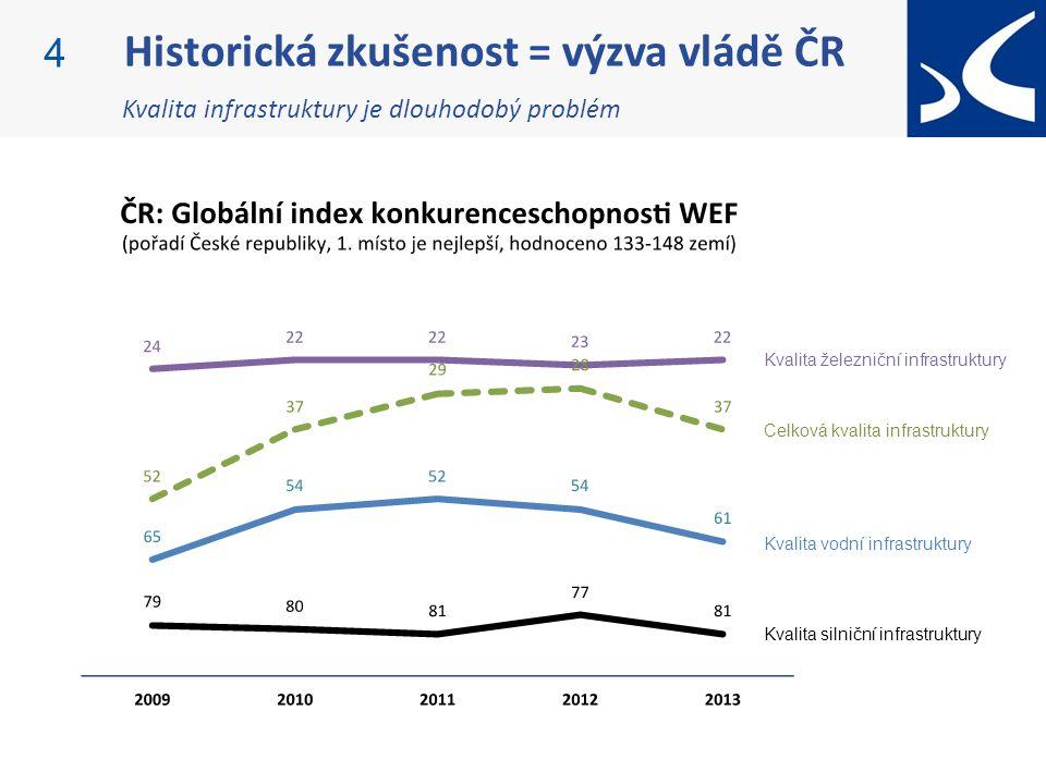 Historická zkušenost = výzva vládě ČR 4 Kvalita infrastruktury je dlouhodobý problém Kvalita železniční infrastruktury Kvalita vodní infrastruktury Kvalita silniční infrastruktury Celková kvalita infrastruktury