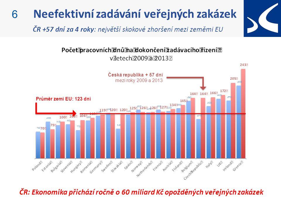 Neefektivní zadávání veřejných zakázek 6 ČR +57 dní za 4 roky: největší skokové zhoršení mezi zeměmi EU Česká republika + 57 dní mezi roky 2009 a 2013 Průměr zemí EU: 123 dní ČR: Ekonomika přichází ročně o 60 miliard Kč opožděných veřejných zakázek