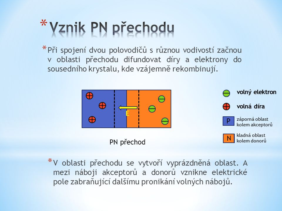 * Při spojení dvou polovodičů s různou vodivostí začnou v oblasti přechodu difundovat díry a elektrony do sousedního krystalu, kde vzájemně rekombinuj