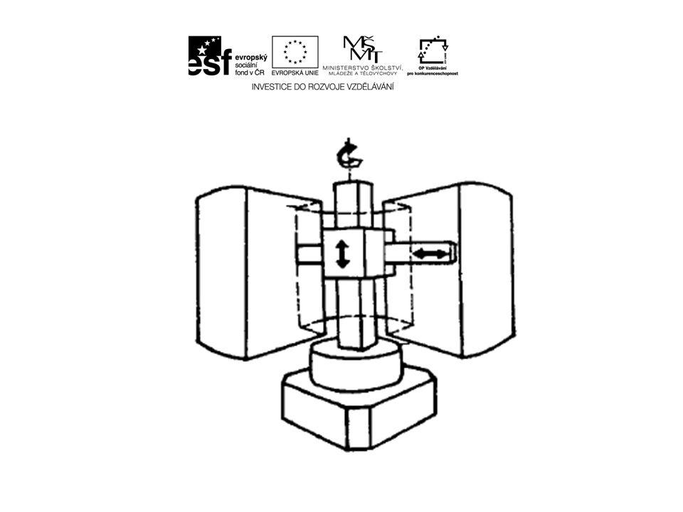 c) sférická (kulová) soustava TRR – jeden přímočarý a 2 rotační pohyby.