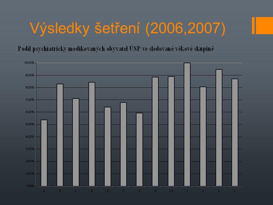 Výsledky šetření (2006,2007)