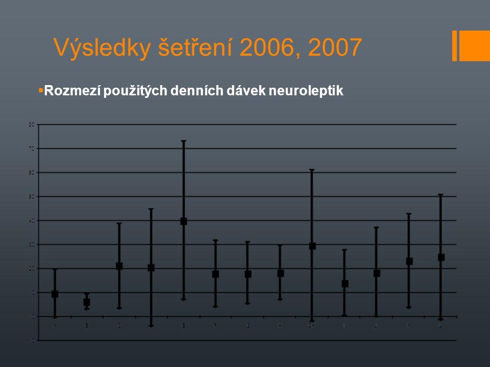 Výsledky šetření 2006, 2007  Rozmezí použitých denních dávek neuroleptik
