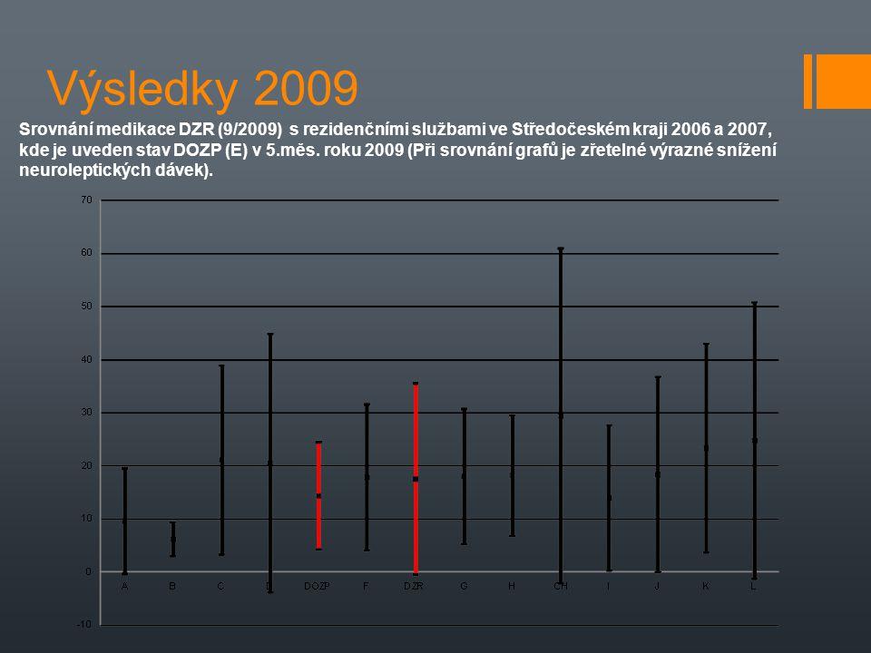 Výsledky 2009 Srovnání medikace DZR (9/2009) s rezidenčními službami ve Středočeském kraji 2006 a 2007, kde je uveden stav DOZP (E) v 5.měs. roku 2009
