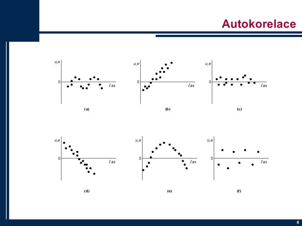 15 DW statistika -Závisí na: -n … tj.počet pozorování -k … tj.
