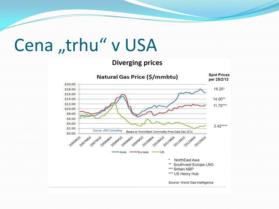"""Cena """"trhu"""" v USA"""