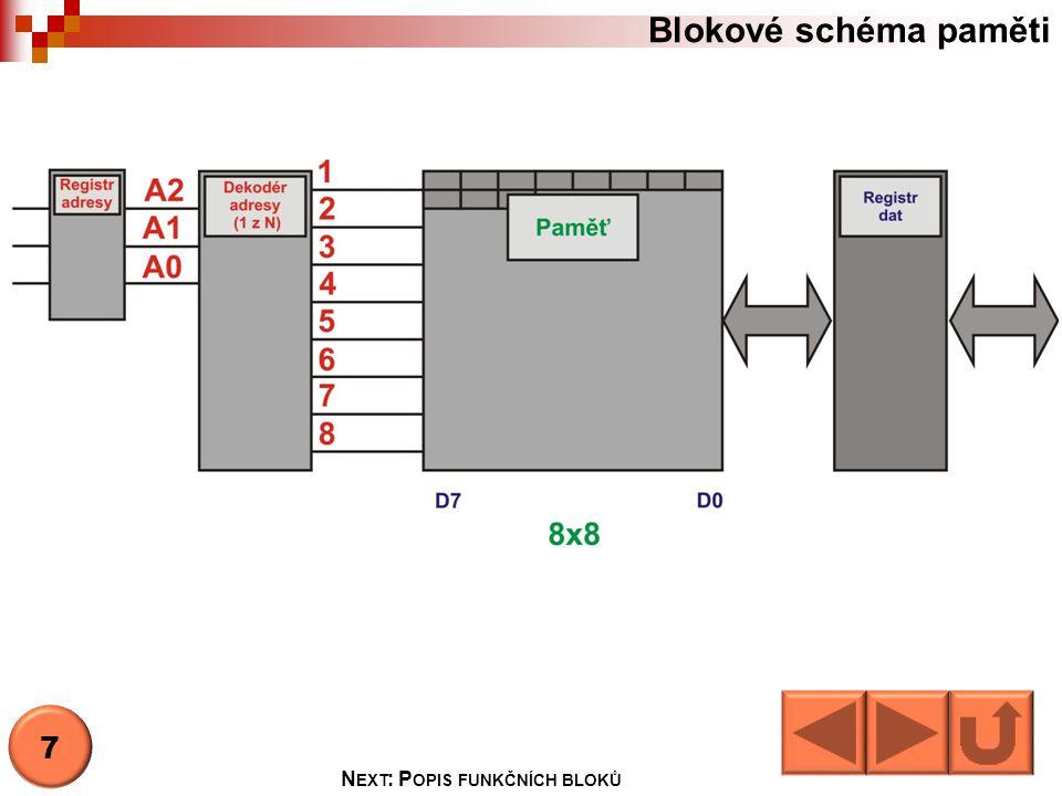 Blokové schéma paměti  Registr adresy  Registr adresy slouží k zapamatování aktuální adresy.