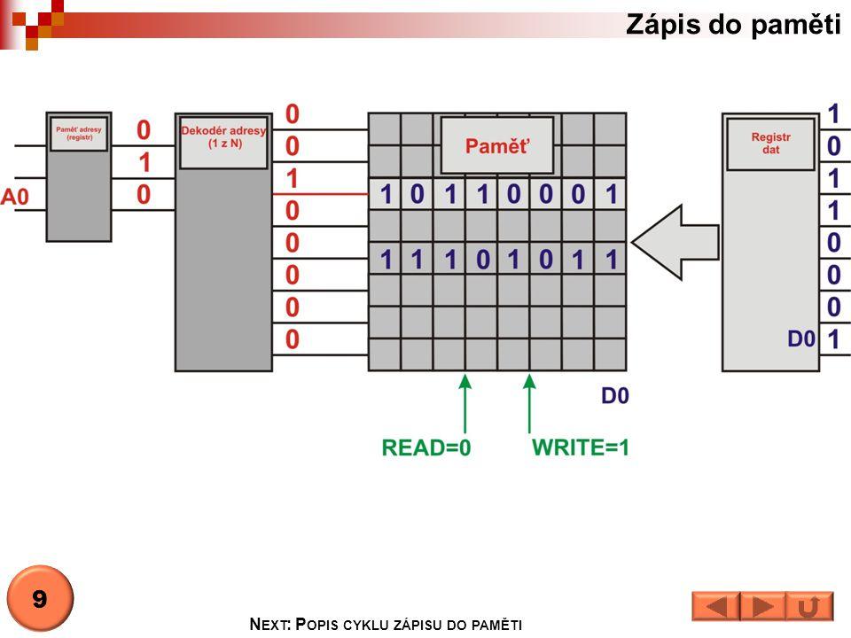 Cyklus zápisu do paměti  Na adresovém vstupu nastavíme adresu paměťového místa.