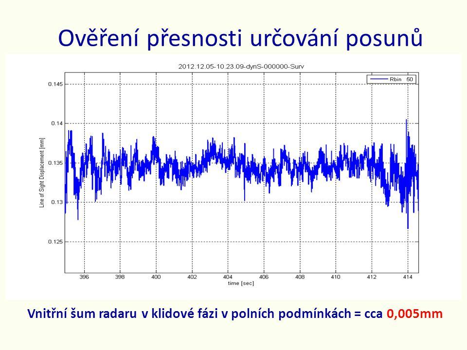 Ověření přesnosti určování posunů Vnitřní šum radaru v klidové fázi v polních podmínkách = cca 0,005mm