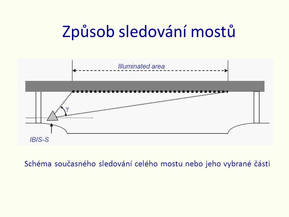 Způsob sledování mostů Schéma současného sledování celého mostu nebo jeho vybrané části