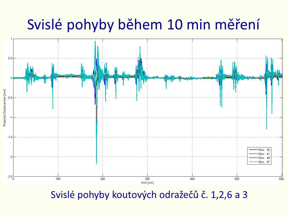 Svislé pohyby během 10 min měření Svislé pohyby koutových odražečů č. 1,2,6 a 3