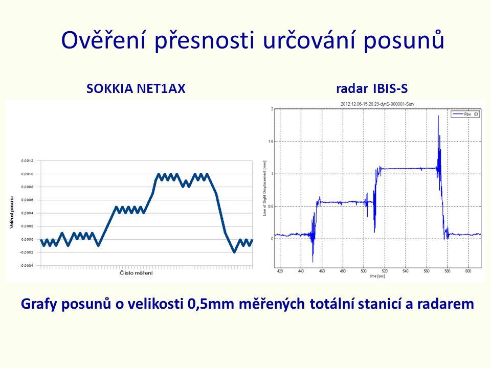 Ověření přesnosti určování posunů Grafy posunů o velikosti 0,5mm měřených totální stanicí a radarem SOKKIA NET1AX radar IBIS-S