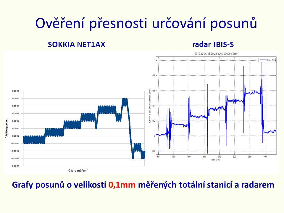 Ověření přesnosti určování posunů Grafy posunů o velikosti 0,1mm měřených totální stanicí a radarem SOKKIA NET1AX radar IBIS-S