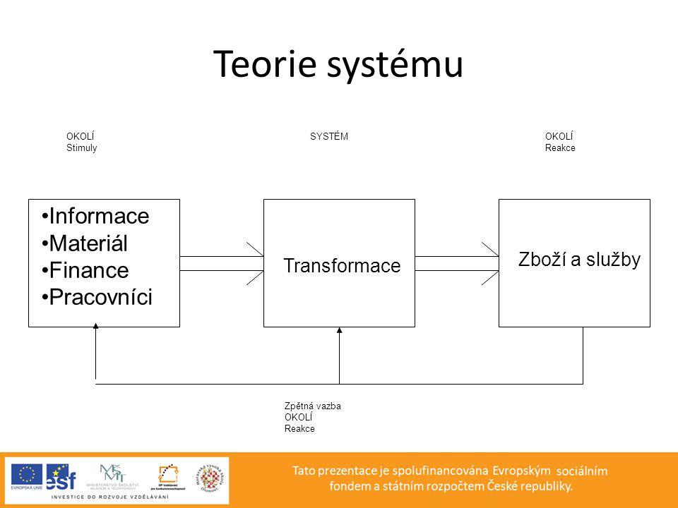 Teorie systému •Informace •Materiál •Finance •Pracovníci Transformace Zboží a služby OKOLÍ Stimuly SYSTÉMOKOLÍ Reakce Zpětná vazba OKOLÍ Reakce
