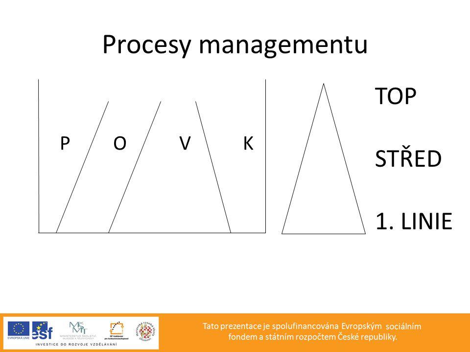 Procesy managementu P O V K TOP STŘED 1. LINIE