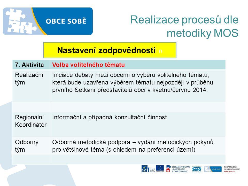Realizace procesů dle metodiky MOS Nastavení zodpovědnosti n 7. AktivitaVolba volitelného tématu Realizační tým Iniciace debaty mezi obcemi o výběru v