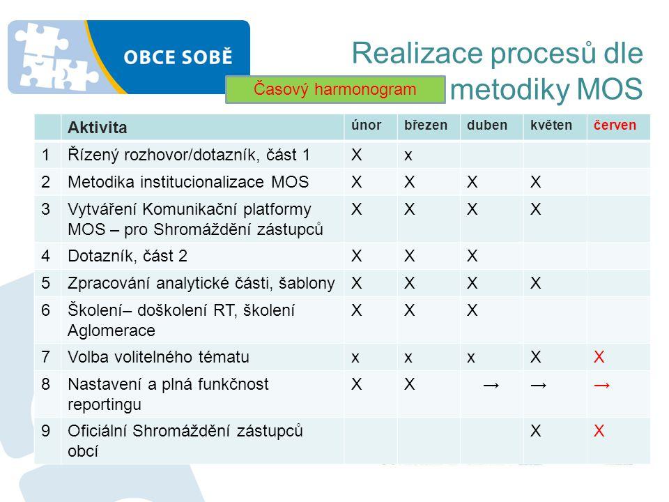 Realizace procesů dle metodiky MOS Aktivita únorbřezendubenkvětenčerven 1Řízený rozhovor/dotazník, část 1Xx 2Metodika institucionalizace MOSXXXX 3Vytv