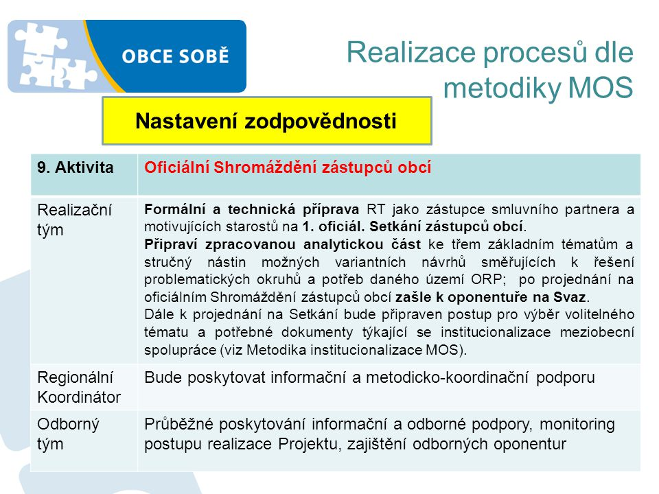 Realizace procesů dle metodiky MOS Nastavení zodpovědnosti 9. AktivitaOficiální Shromáždění zástupců obcí Realizační tým Formální a technická příprava