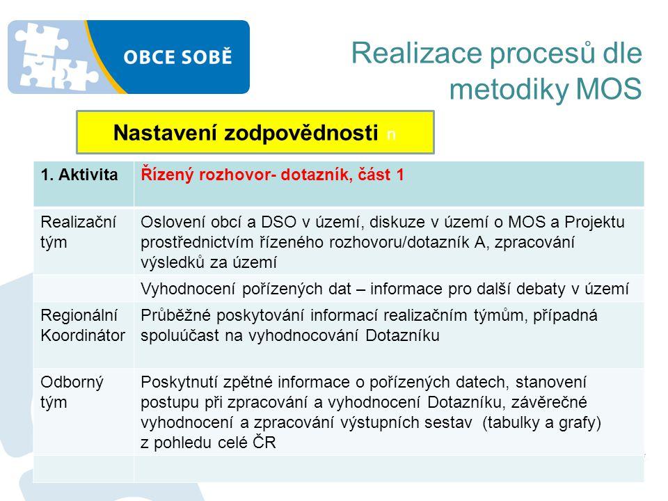 Realizace procesů dle metodiky MOS Nastavení zodpovědnosti n 1. AktivitaŘízený rozhovor- dotazník, část 1 Realizační tým Oslovení obcí a DSO v území,