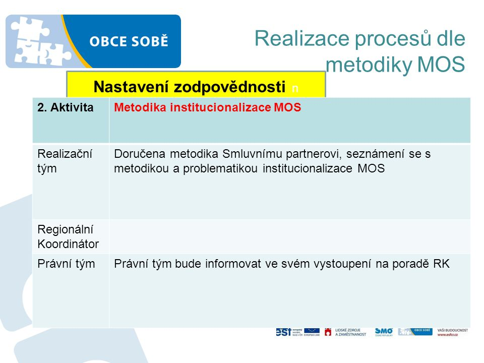 Realizace procesů dle metodiky MOS Nastavení zodpovědnosti n 2. AktivitaMetodika institucionalizace MOS Realizační tým Doručena metodika Smluvnímu par