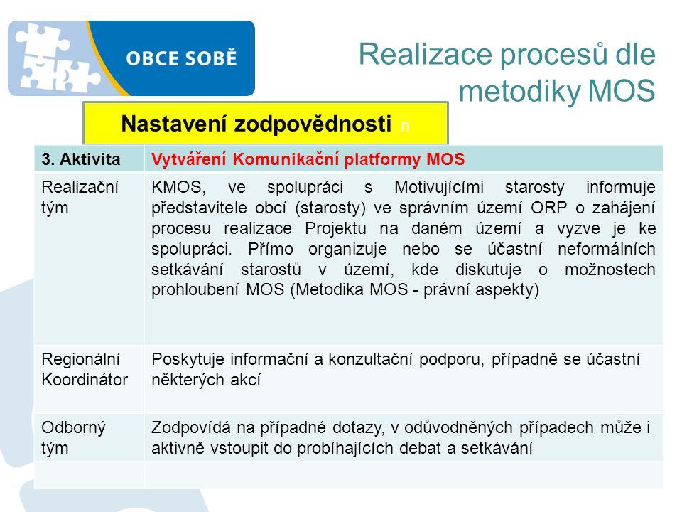 Realizace procesů dle metodiky MOS Nastavení zodpovědnosti n 3. AktivitaVytváření Komunikační platformy MOS Realizační tým KMOS, ve spolupráci s Motiv