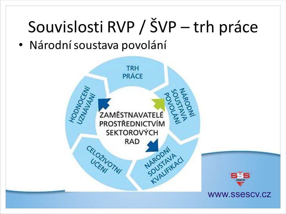 Souvislosti RVP / ŠVP – trh práce • Národní soustava povolání