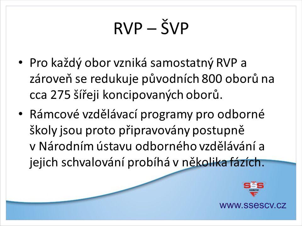 RVP – ŠVP • Pro každý obor vzniká samostatný RVP a zároveň se redukuje původních 800 oborů na cca 275 šířeji koncipovaných oborů. • Rámcové vzdělávací