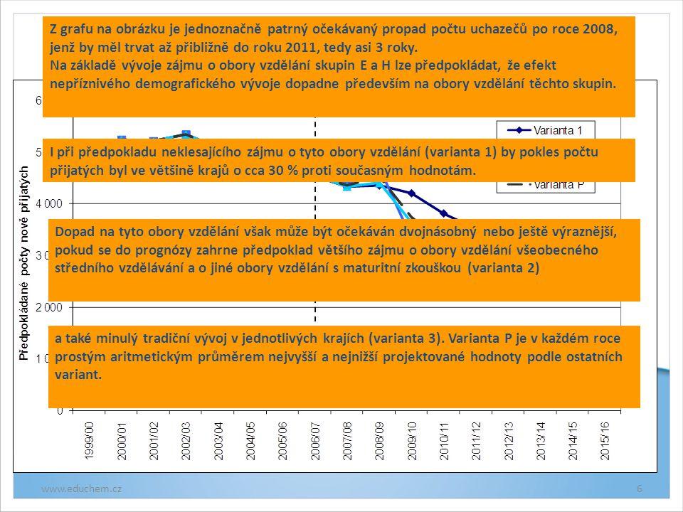 Vývoj nově přijatých do oborů vzdělání skupin E a H, Ústecký kraj, porovnání variant www.educhem.cz6 Z grafu na obrázku je jednoznačně patrný očekávaný propad počtu uchazečů po roce 2008, jenž by měl trvat až přibližně do roku 2011, tedy asi 3 roky.
