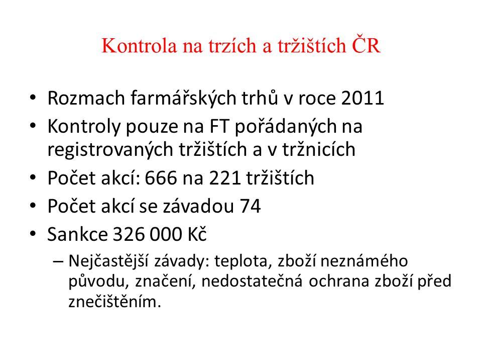 Kontroly Farmářských trhů MěVS v Praze SVS Počet kontrol FT do 30.