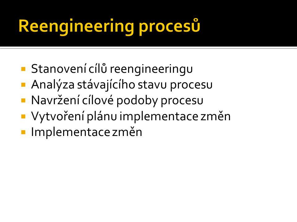  Stanovení cílů reengineeringu  Analýza stávajícího stavu procesu  Navržení cílové podoby procesu  Vytvoření plánu implementace změn  Implementac